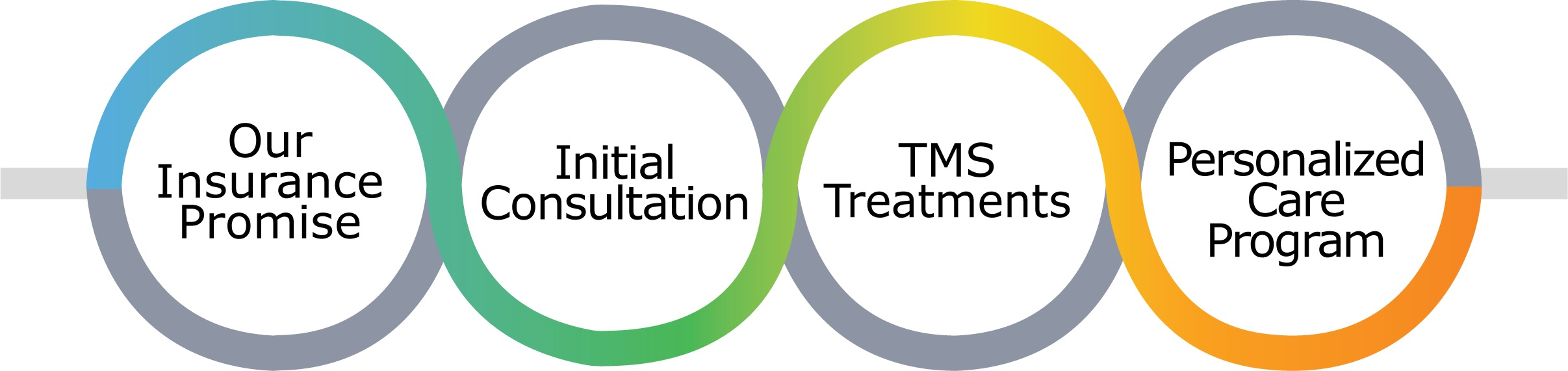 What To Expect at Mindful TMS Therapy in Chicago